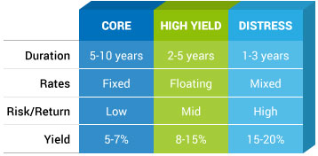 GCP-investment-management